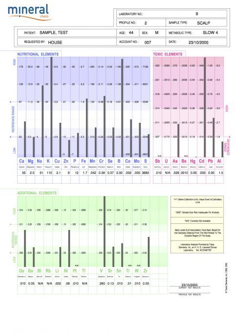 Sample Report for S Rudd
